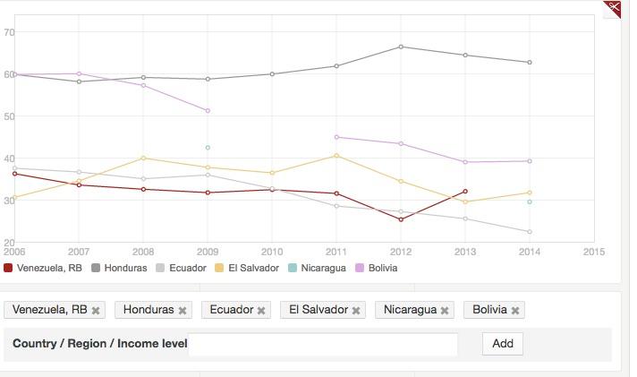 Comparativa entre paises AL